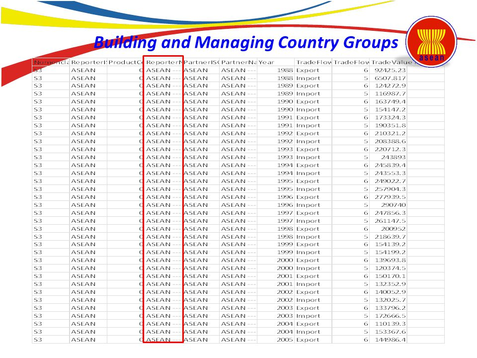Building and Managing Country Groups