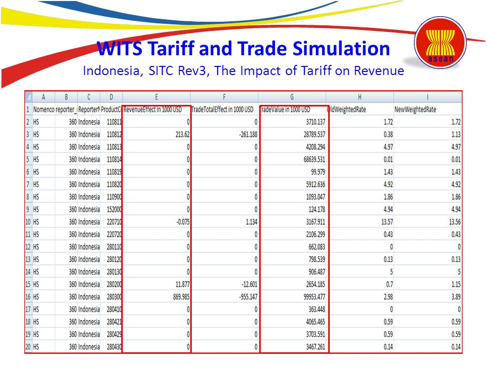 WITS Tariff and Trade Simulation Indonesia, SITC Rev3, The Impact of Tariff on Revenue