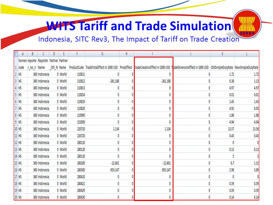 WITS Tariff and Trade Simulation Indonesia, SITC Rev3, The Impact of Tariff on Trade Creation