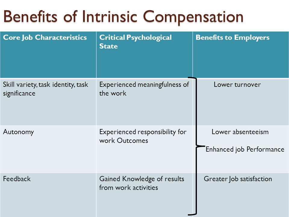 Benefits of Intrinsic Compensation