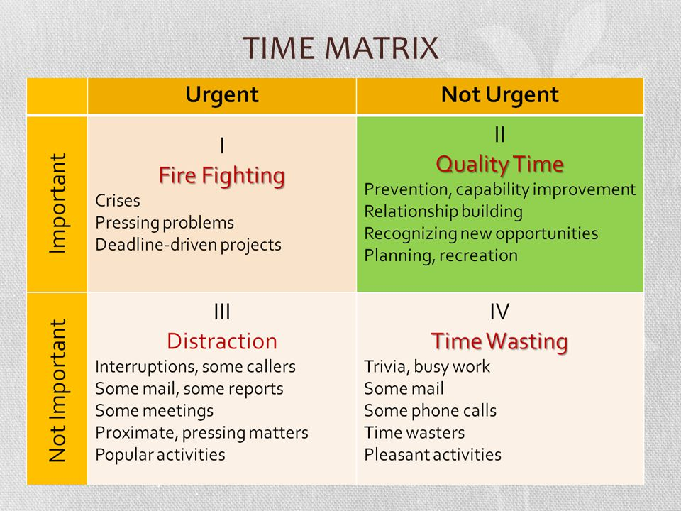 TIME MATRIX We have to focus on Quadrant 2!!, Live north of the line