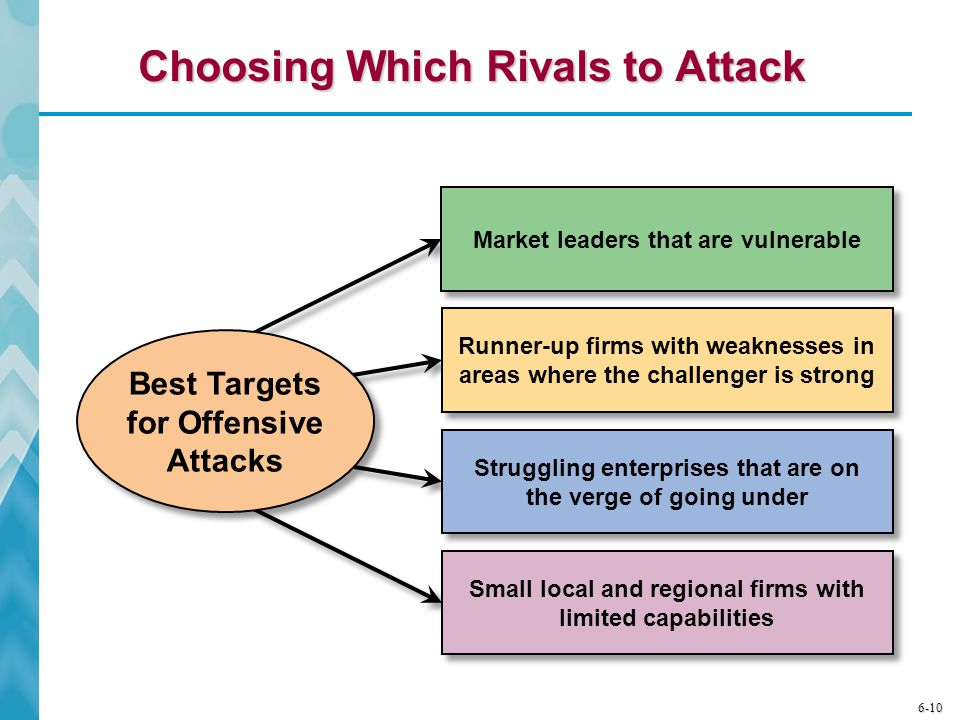 Choosing Which Rivals to Attack