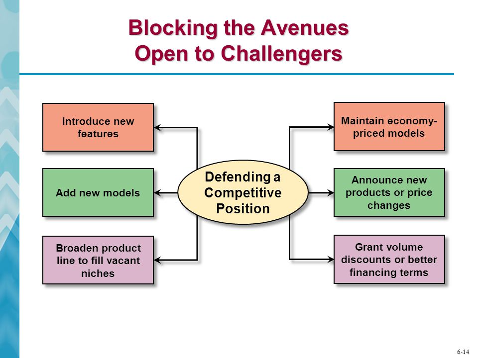 Blocking the Avenues Open to Challengers