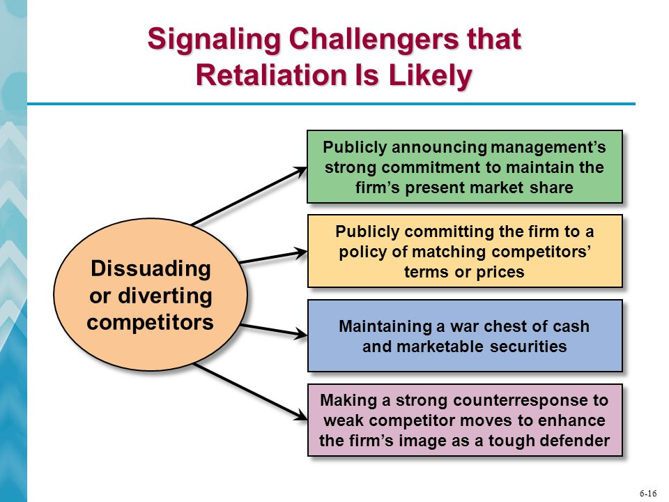 Signaling Challengers that Retaliation Is Likely