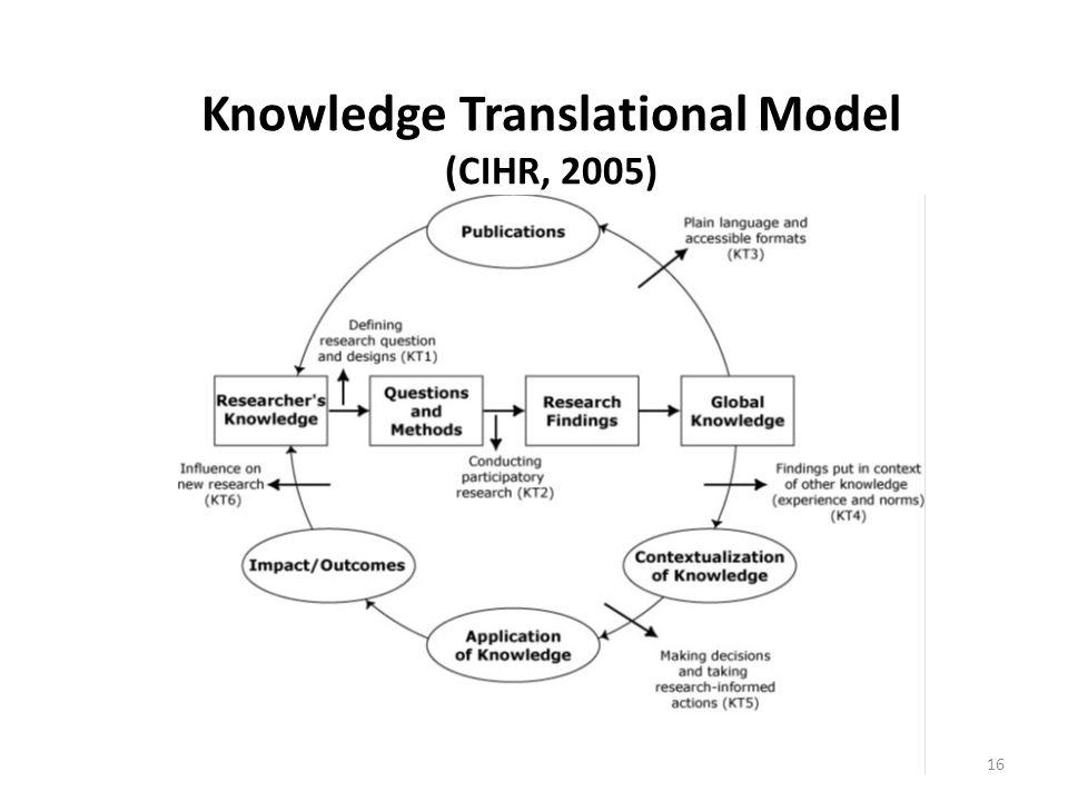 Knowledge Translational Model (CIHR, 2005)