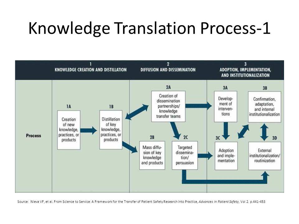 Knowledge Translation Process-1