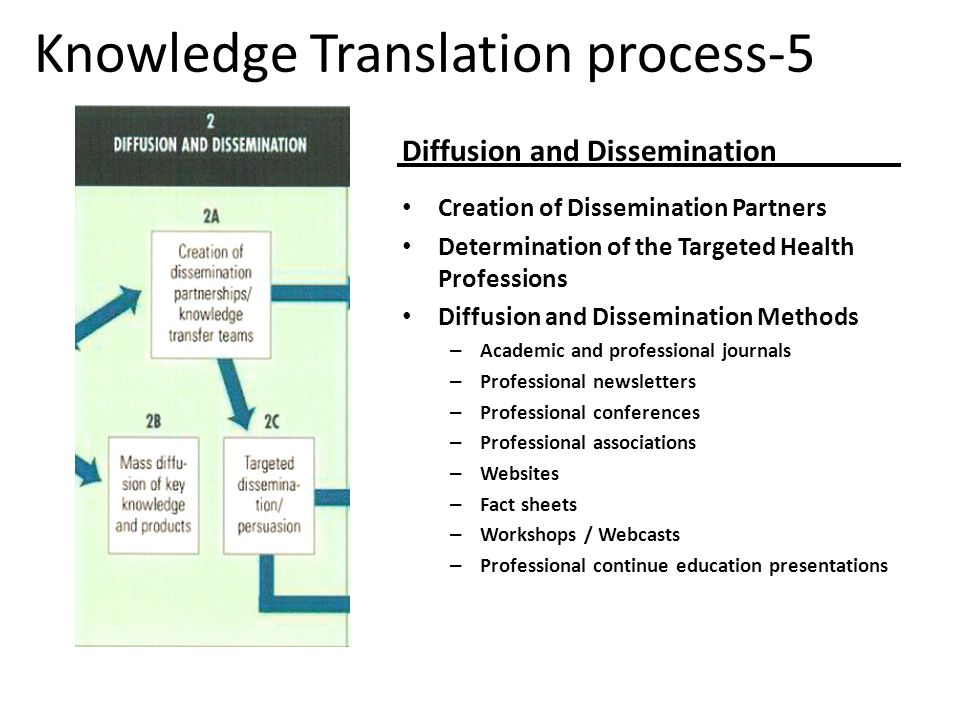 Knowledge Translation process-5