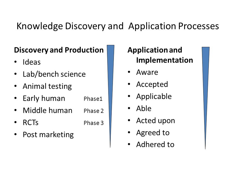 Knowledge Discovery and Application Processes