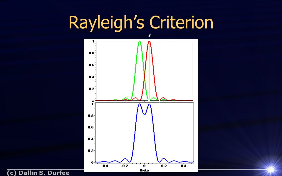 Rayleigh's Criterion