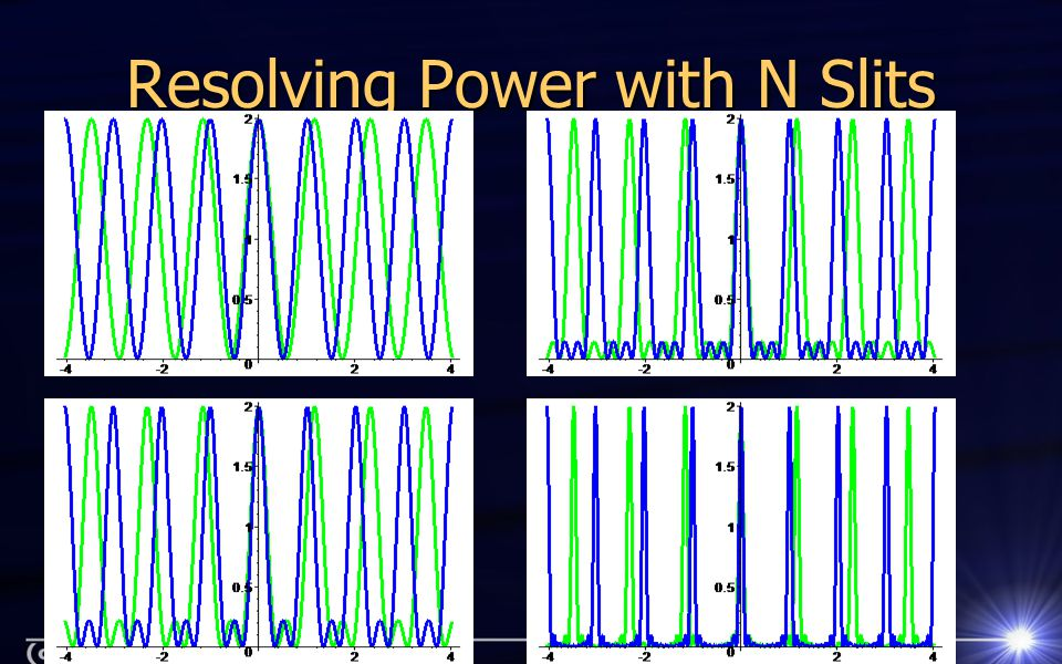 Resolving Power with N Slits