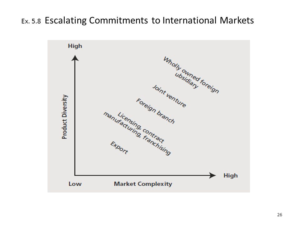 Ex. 5.8 Escalating Commitments to International Markets