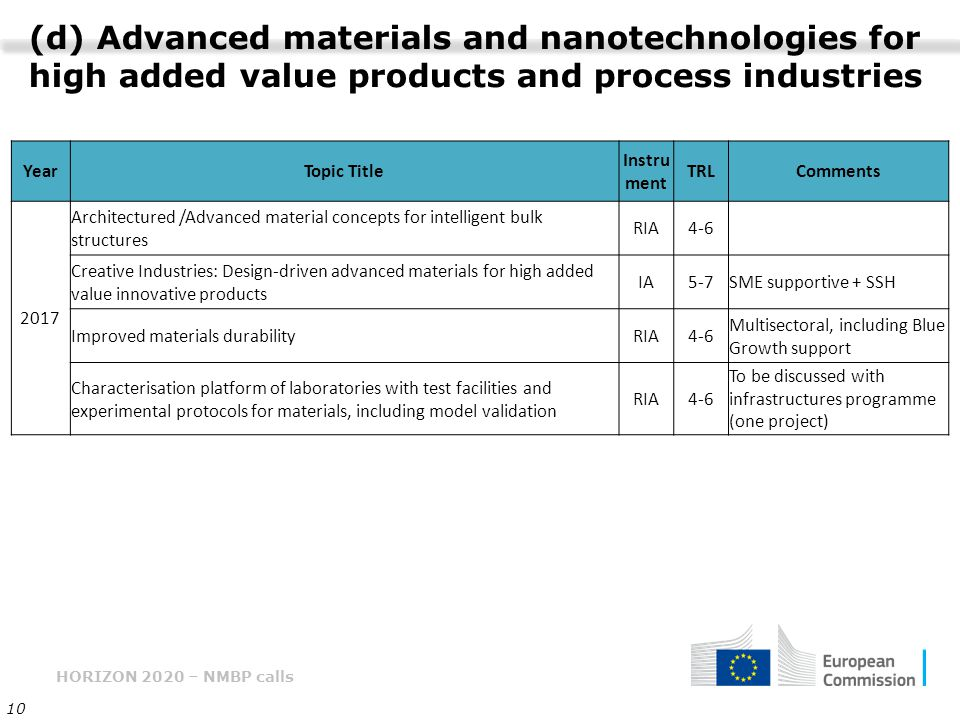 (d) Advanced materials and nanotechnologies for high added value products and process industries