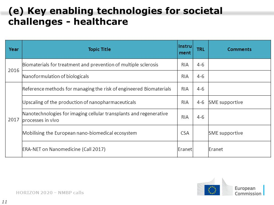 (e) Key enabling technologies for societal challenges - healthcare