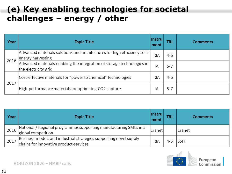 (e) Key enabling technologies for societal challenges – energy / other
