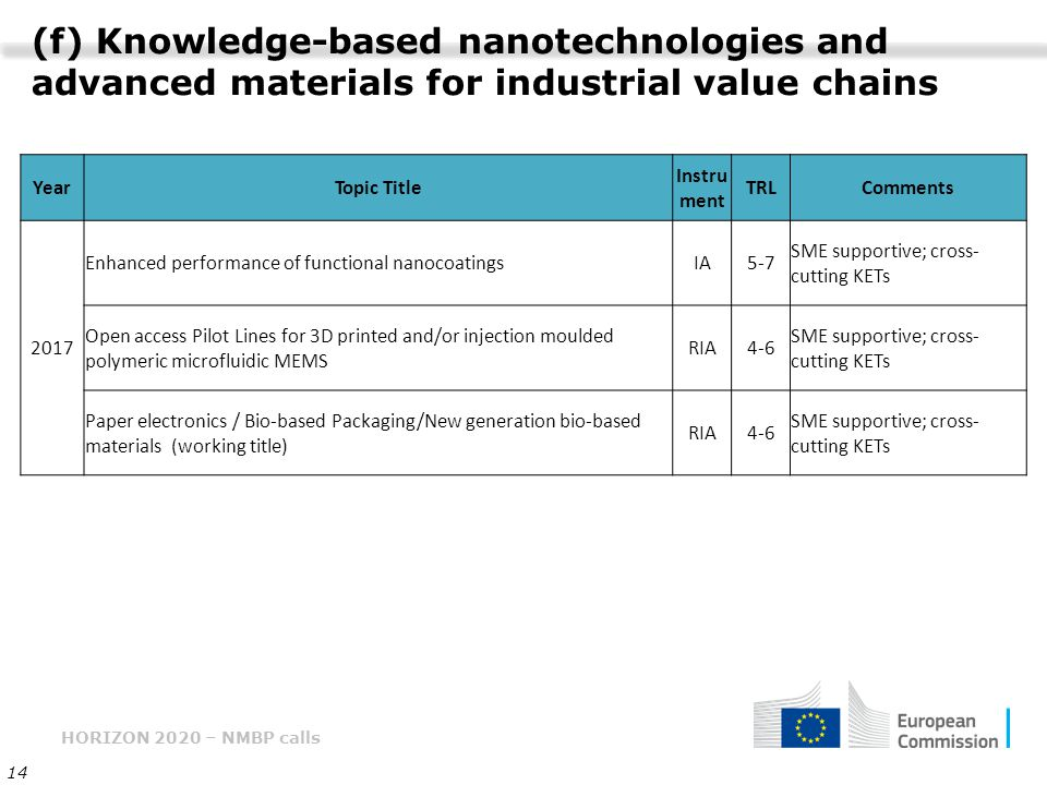 (f) Knowledge-based nanotechnologies and advanced materials for industrial value chains