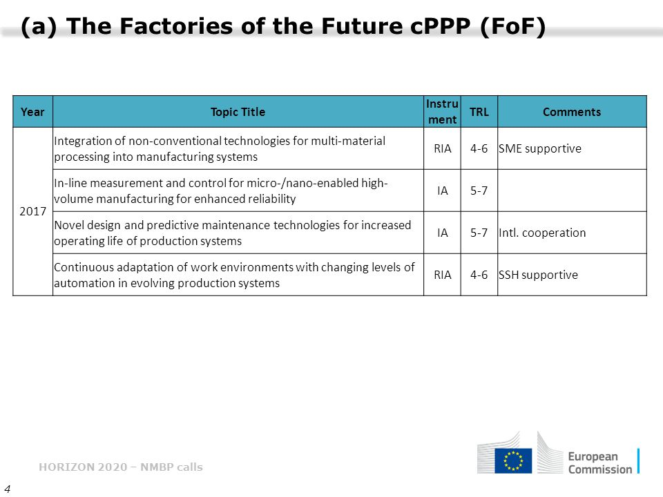 (a) The Factories of the Future cPPP (FoF)
