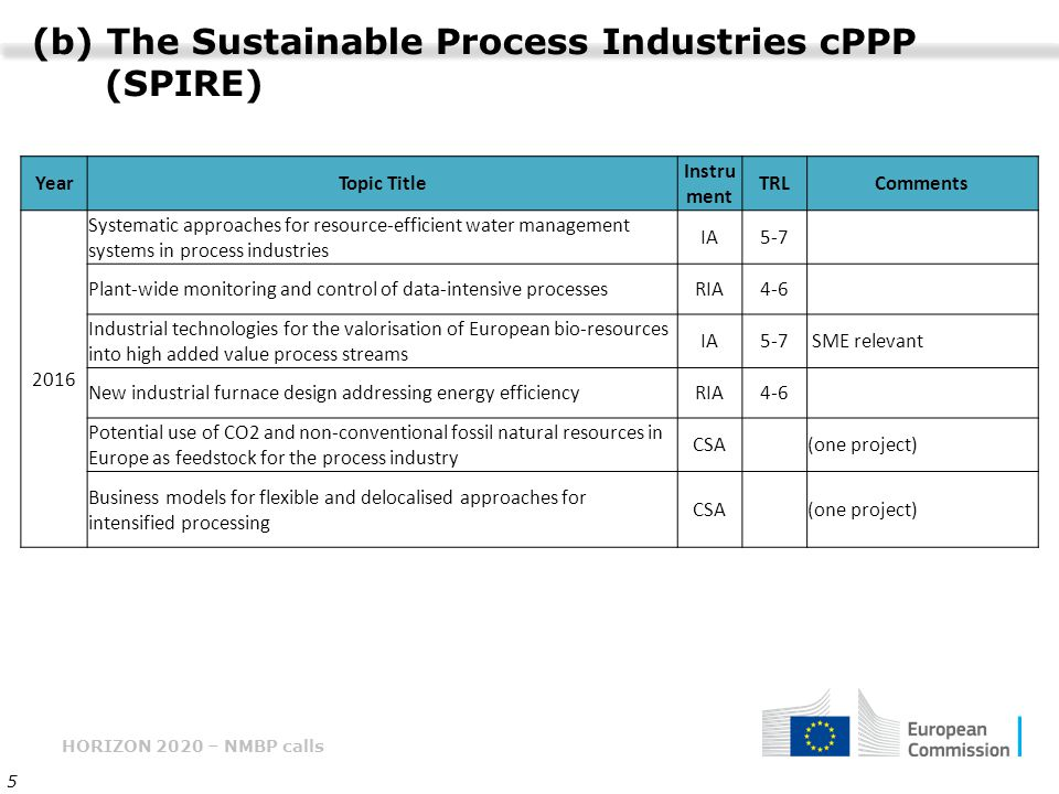 (b) The Sustainable Process Industries cPPP (SPIRE)