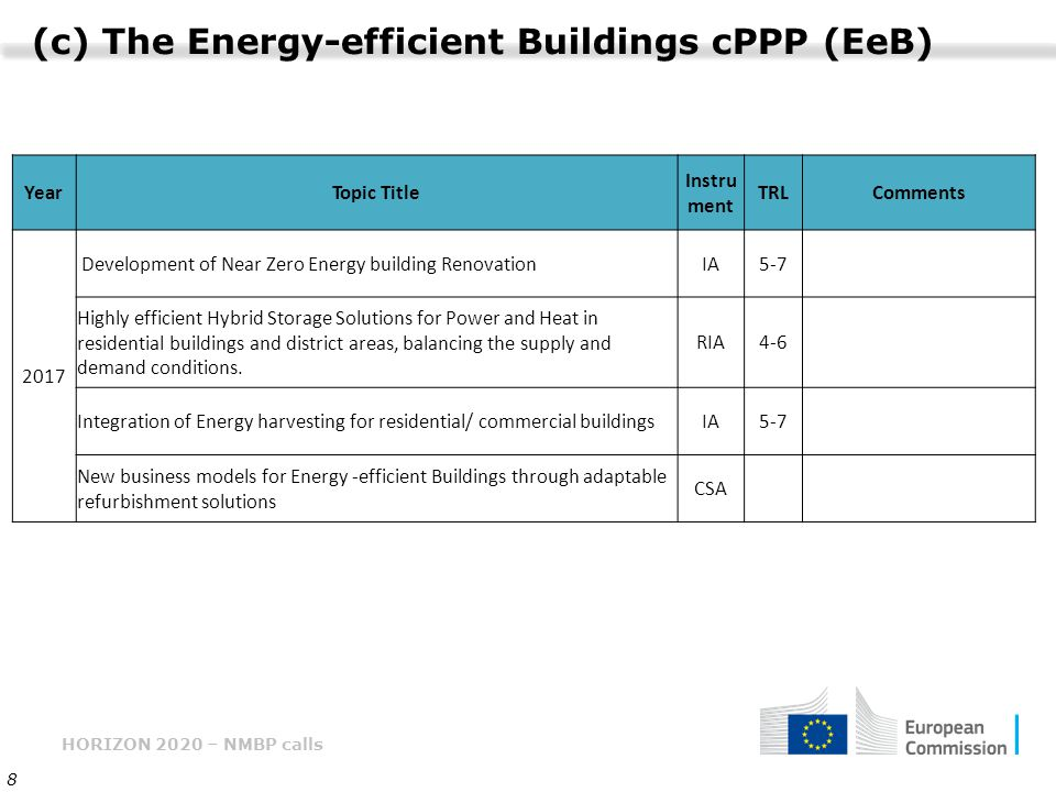 (c) The Energy-efficient Buildings cPPP (EeB)