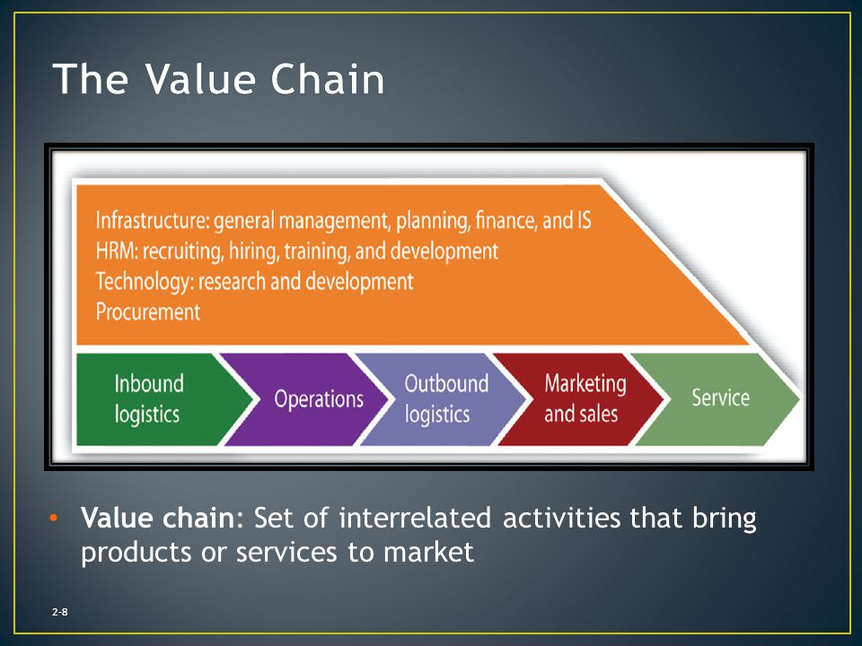 The Value Chain Value chain: Set of interrelated activities that bring products or services to market.
