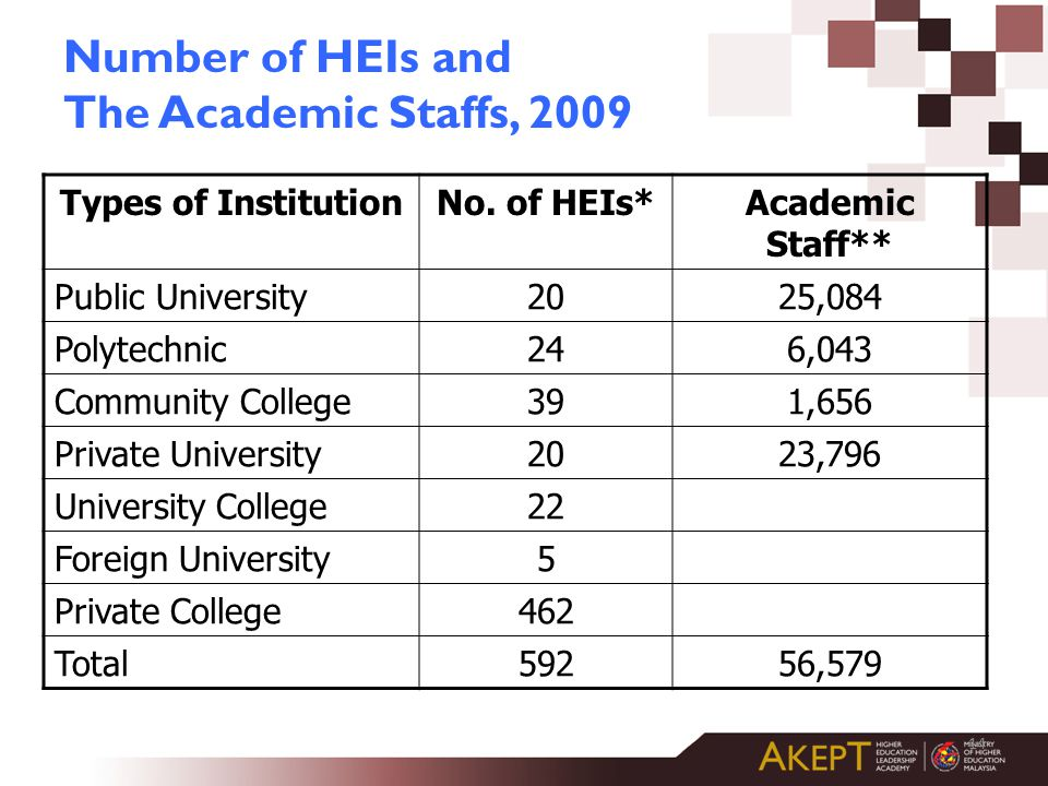 Number of HEIs and The Academic Staffs, 2009
