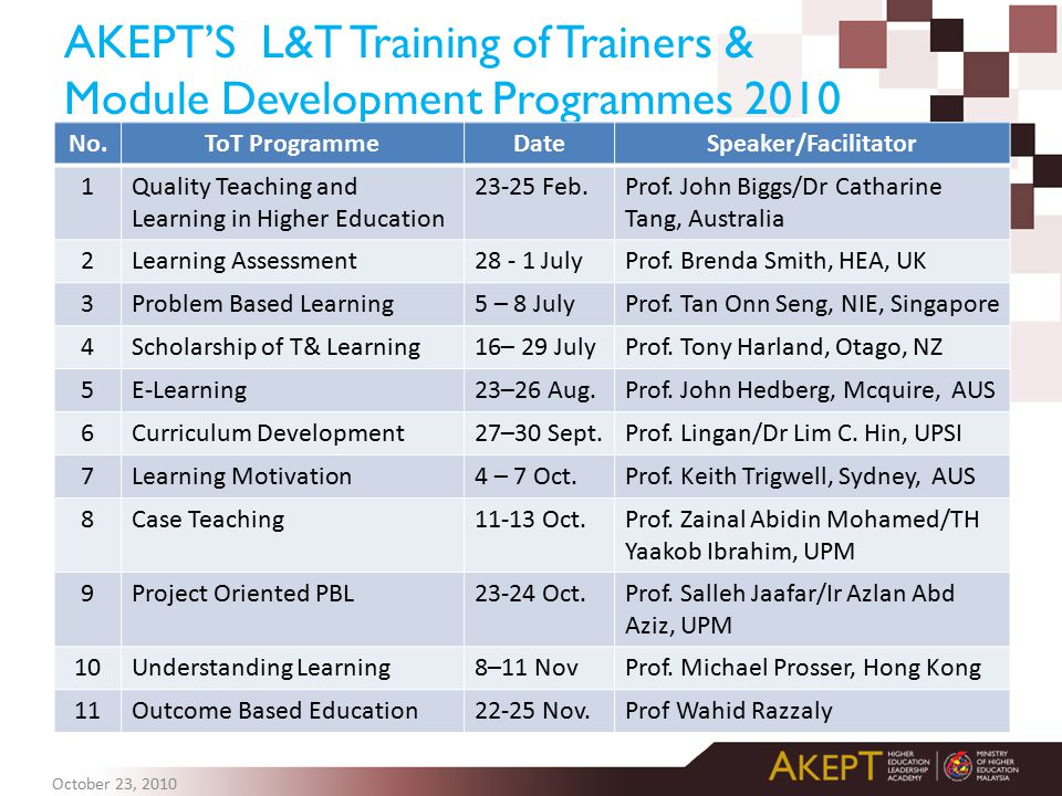 AKEPT'S L&T Training of Trainers & Module Development Programmes 2010
