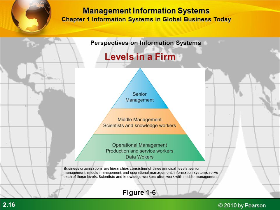 Levels in a Firm Management Information Systems Figure 1-6