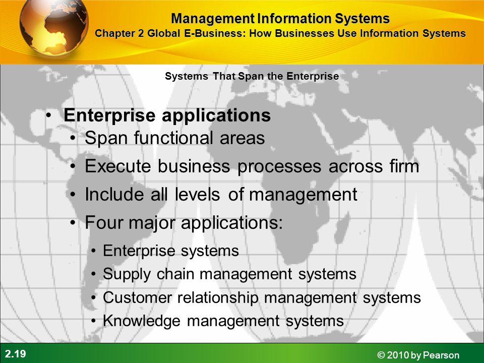 Enterprise applications Span functional areas