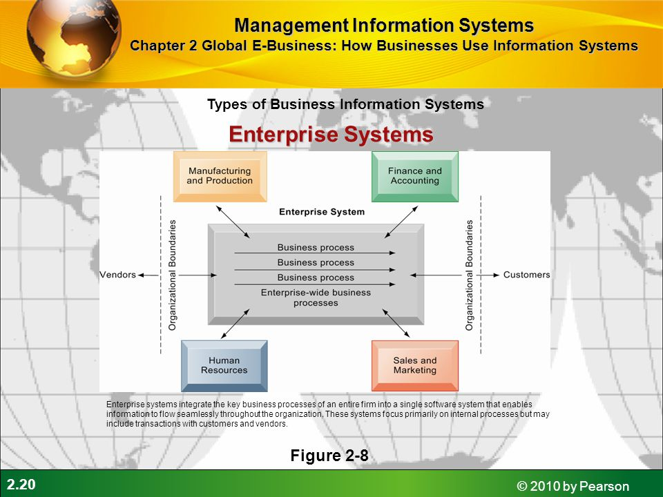 Enterprise Systems Management Information Systems Figure 2-8