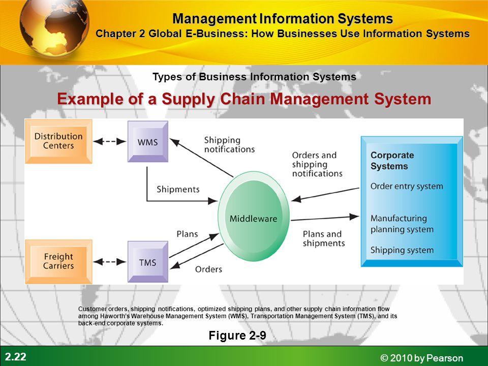 management information system chapter 2 Best mis quizzes - take or create mis quizzes & trivia test yourself with mis quizzes, trivia management information system chapter 1 take quiz.