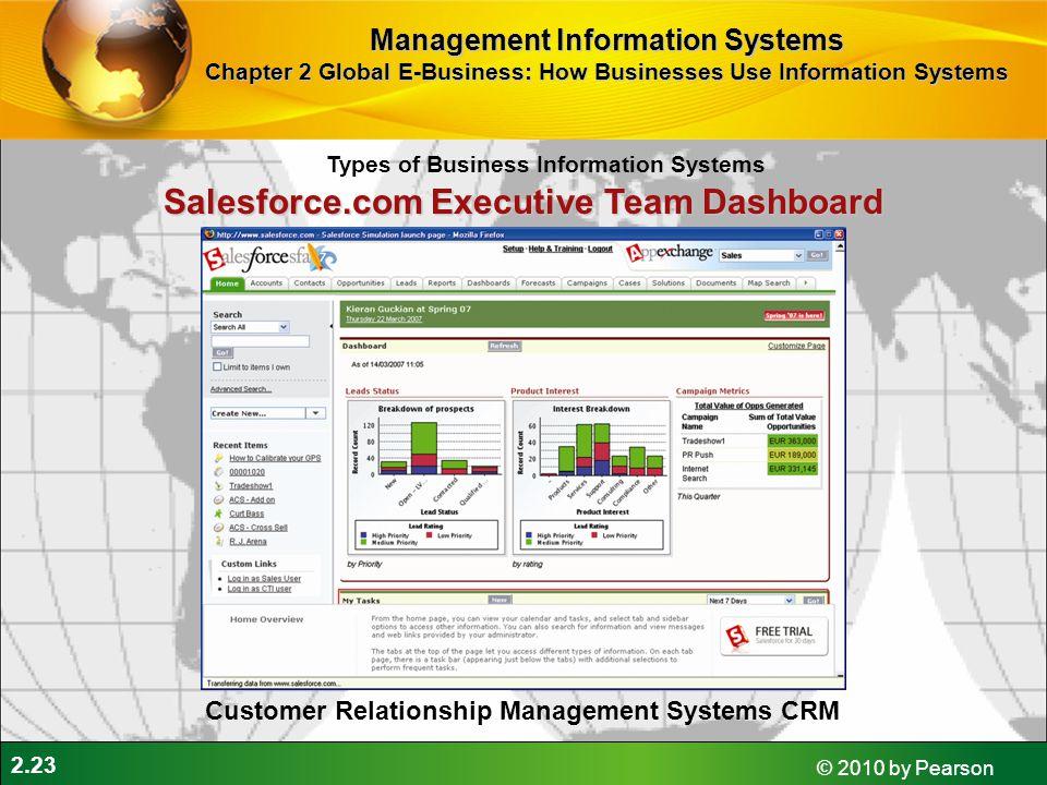Salesforce.com Executive Team Dashboard