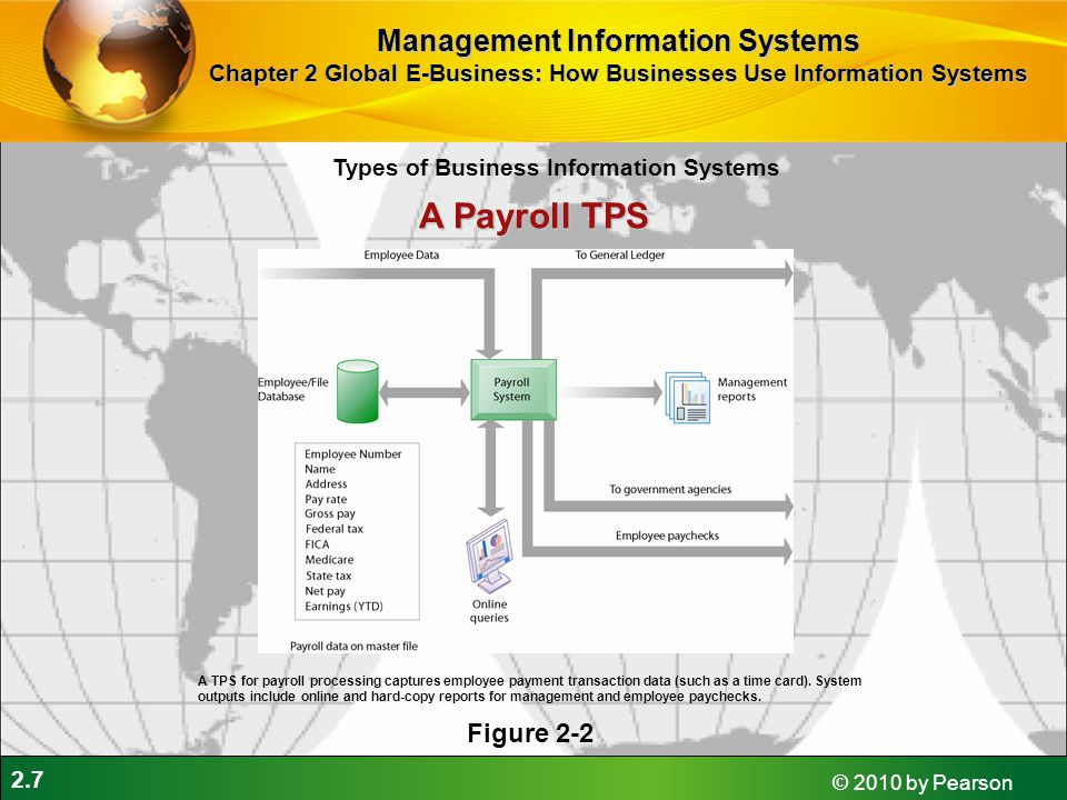 A Payroll TPS Management Information Systems Figure 2-2
