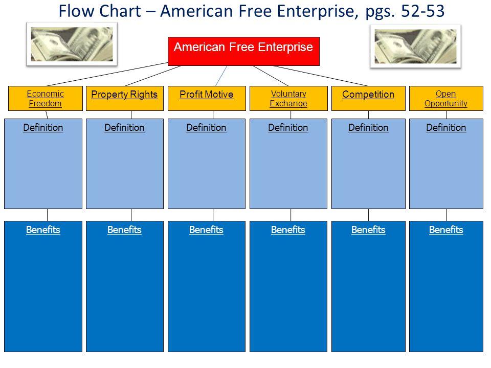 Flow Chart – American Free Enterprise, pgs. 52-53