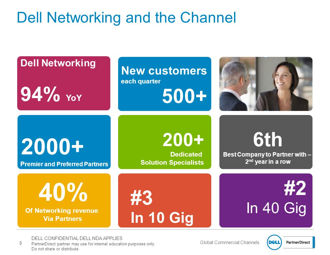 Dell Networking and the Channel