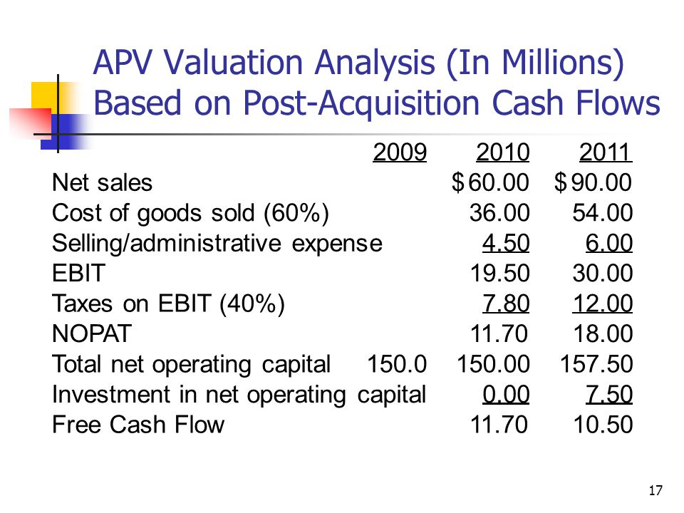 APV Valuation Analysis (In Millions) Based on Post-Acquisition Cash Flows
