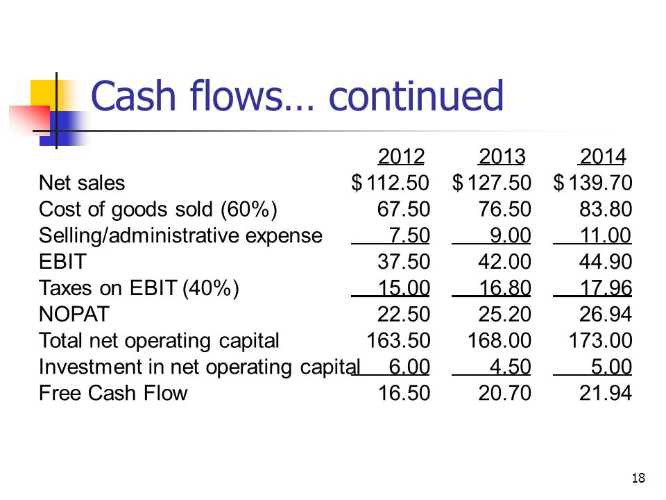 Cash flows… continued 2012 2013 2014 Net sales 112.50 $ 127.50 139.70