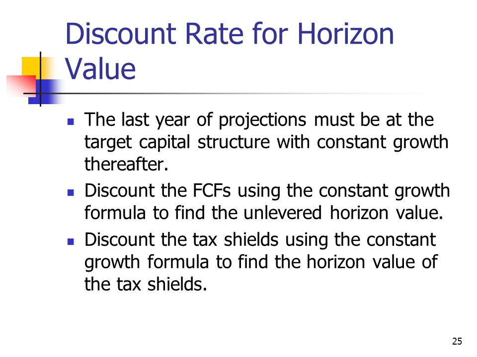 Discount Rate for Horizon Value