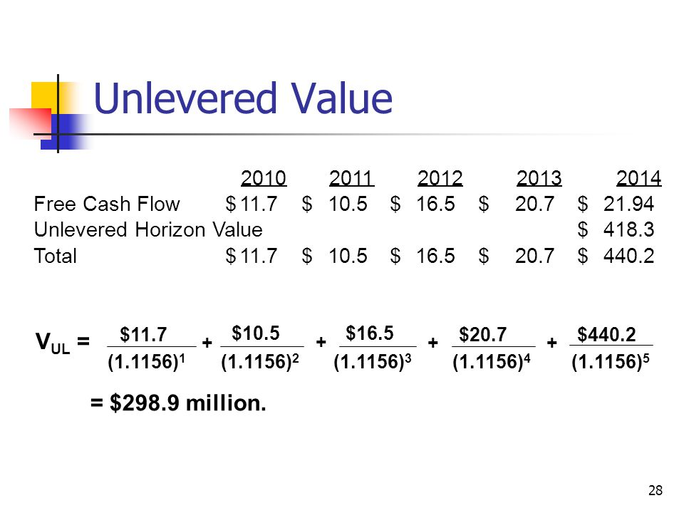 Unlevered Value VUL = = $298.9 million. 2010 2011 2012 2013 2014