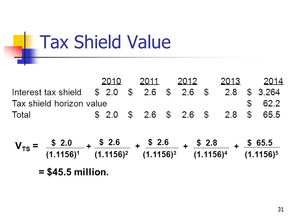 Tax Shield Value VTS = = $45.5 million. 2010 2011 2012 2013 2014