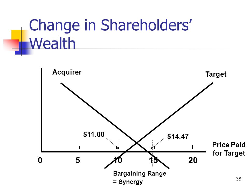 Change in Shareholders' Wealth