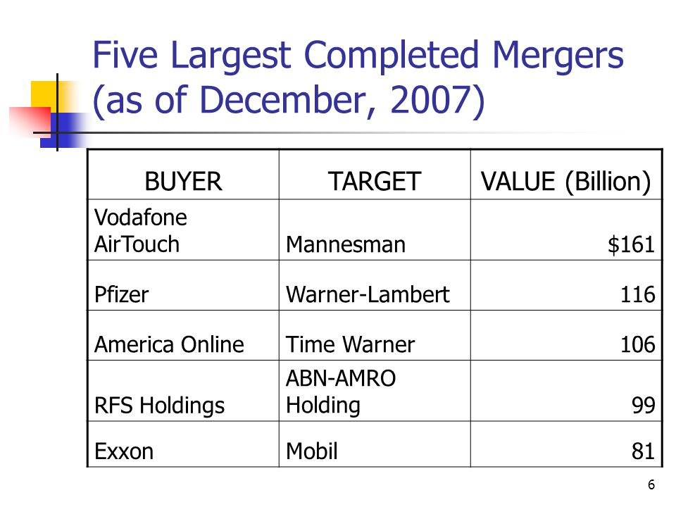 Five Largest Completed Mergers (as of December, 2007)