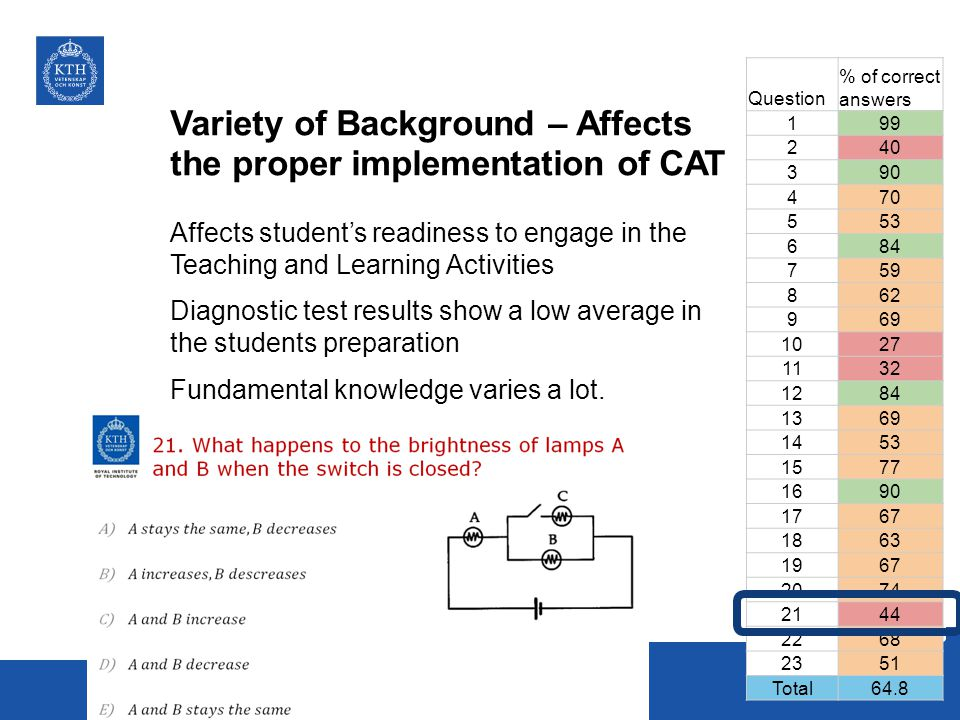 Variety of Background – Affects the proper implementation of CAT