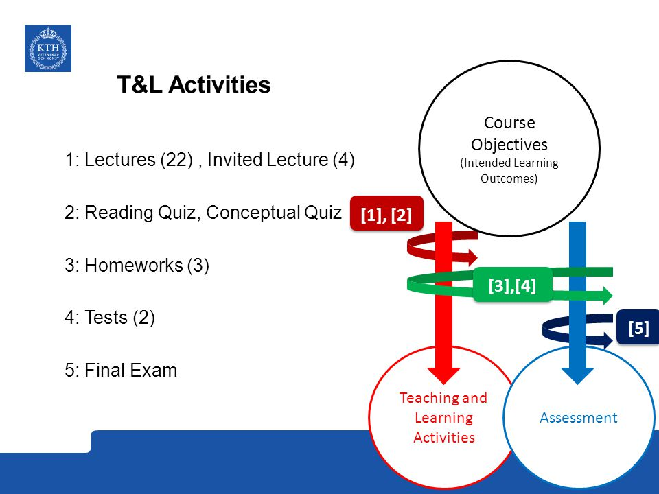 T&L Activities Course Objectives
