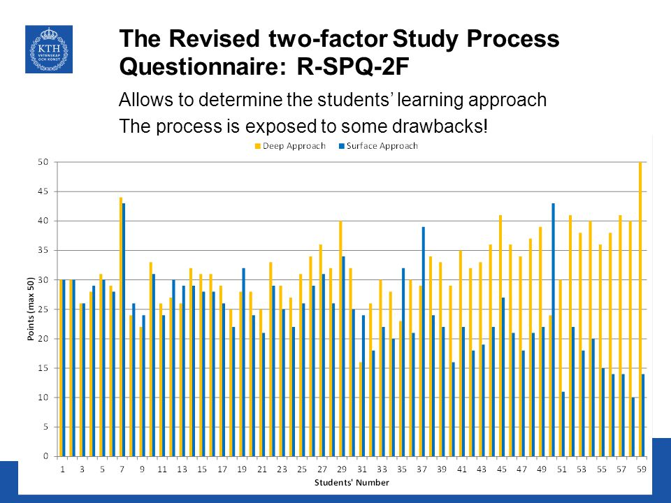 The Revised two-factor Study Process Questionnaire: R-SPQ-2F