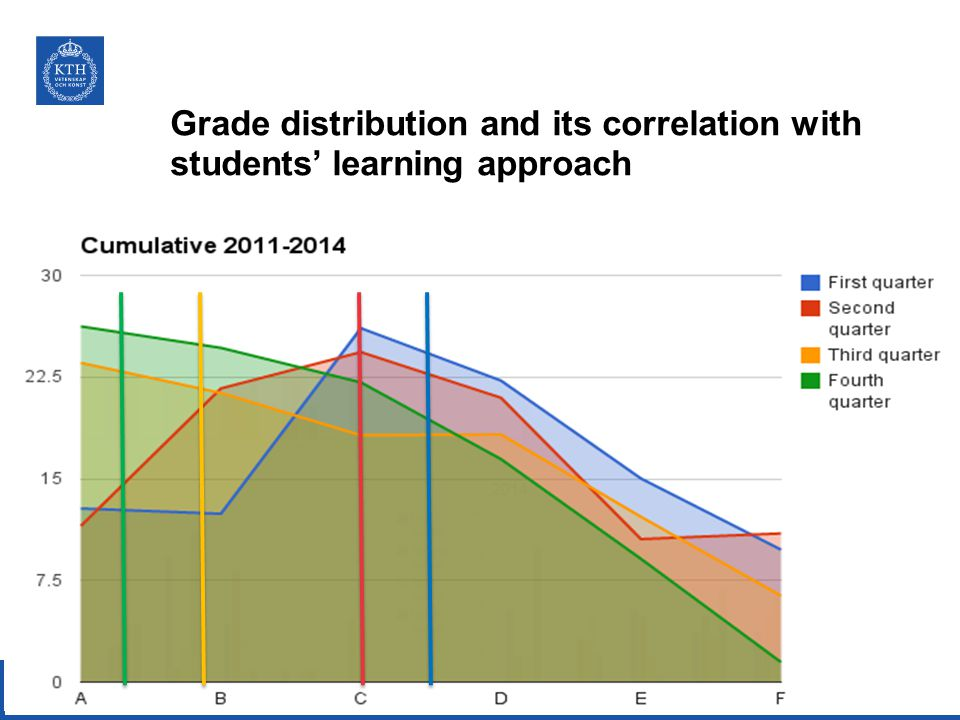 Grade distribution and its correlation with students' learning approach