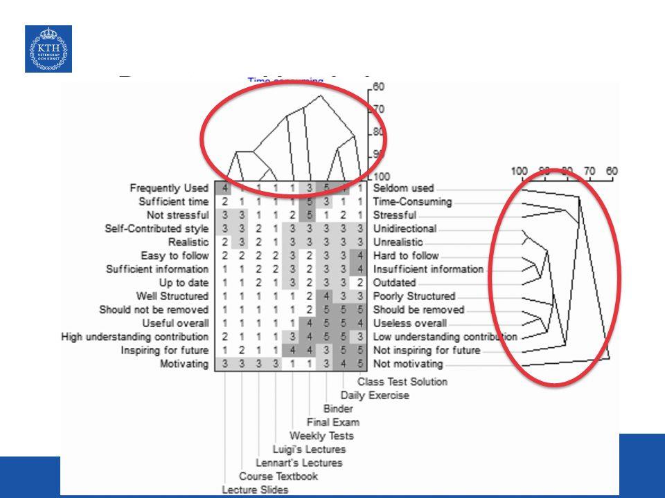 Repertory grid analysis