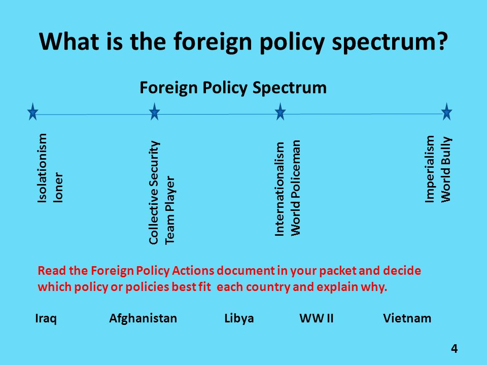 What is the foreign policy spectrum