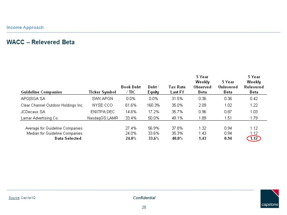 Income Approach WACC – Relevered Beta Source: Capital IQ