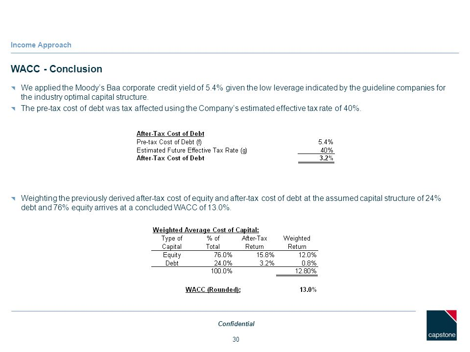 Income Approach WACC - Conclusion.