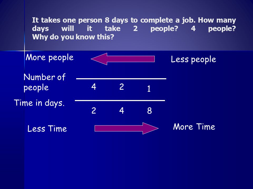 More people Less people Number of people 4 2 1 Time in days. 2 4 8