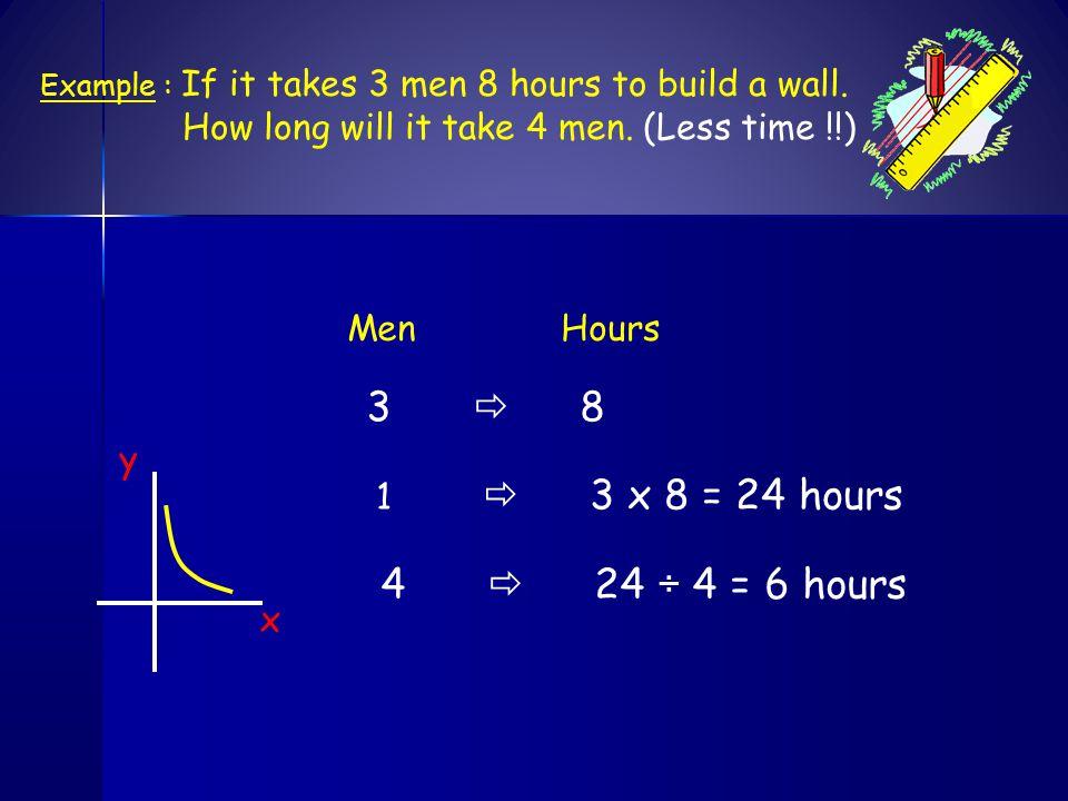 3  8 4  24 ÷ 4 = 6 hours Men Hours y 1  3 x 8 = 24 hours x